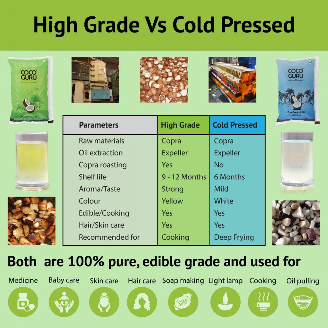 High Grade vs Cold Pressed Coconut Oil Comparison